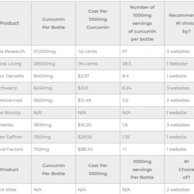 Best Curcumin supplement comparison charts